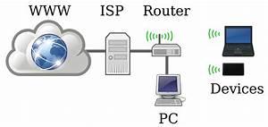 Internet Connection Speeds  Australia Versus The Uk  U0026 Us