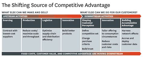 Assessing The Customer S Source Of Asset For Aml Kyc Cdd Shifting Source Of Competitive Advantage Competitive