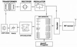Know About Remote Control For Electronic Home Appliances