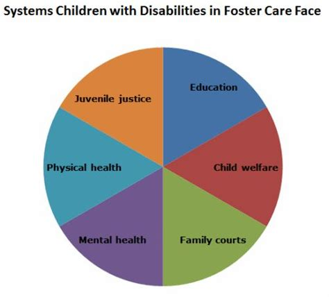children  disabilities  foster care foster care