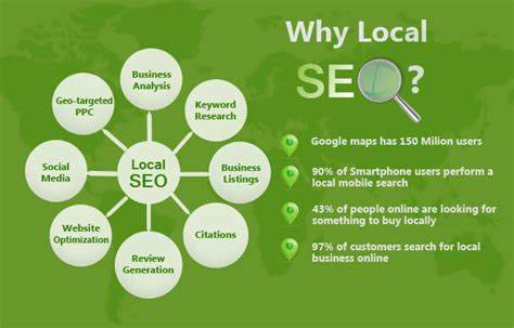 Local Seo Services - local seo services local search engine optimization