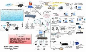 Home Wired Network Diagram