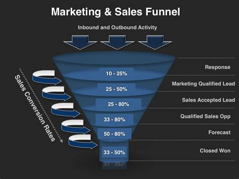 marketing funnel template demand management planning template four quadrant