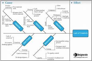 How To Create The System Thinking Diagrams