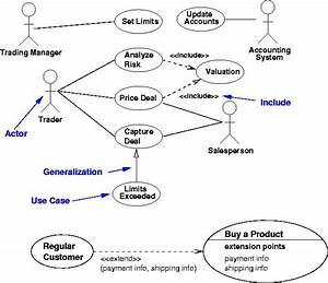 Use Case Diagram Include And Extend Example