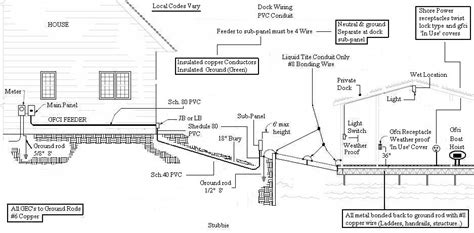long underground run electrical diy chatroom home
