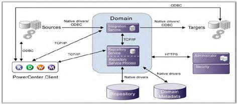 introduction  informatica xoom trainings