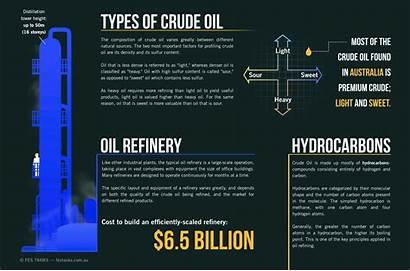 Crude Oil Types Refining Australia Infographic Fuel