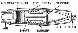 Jet Engine Diagram  Transportation  Aircraft  Jet  Jet