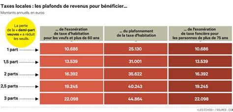 plafond exoneration taxe habitation 28 images le geste fiscal compliqu 233 par la faible