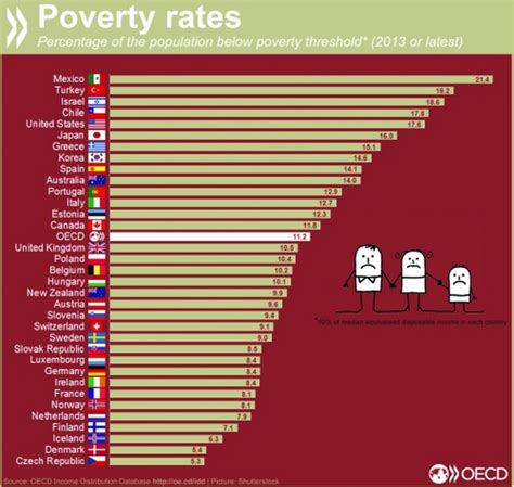 image du jour taux de population en dessous du seuil de pauvret 233 224 travers le monde le