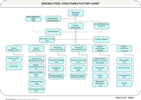 org chart template excel organization chart in excel 2010 best organizational chart templates for powerpointlock a