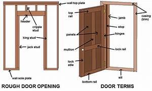 What Is A Door Jamb Common Door Terms  Diagrams  And