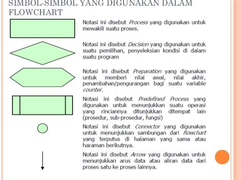 3.algoritma Dasar How To Add Flowchart In Pages Making Tool Symbols And Guidelines Anime Guide Graph Visualization Python Svg Generator Google Sheets Msc