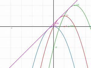Tangente Berechnen Ohne Punkt : behauptung funktionenschar fk x x k 2 k hat eine gemeinsame tangente mathelounge ~ Themetempest.com Abrechnung