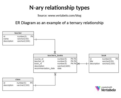 Er Diagram Title by N Ary Relationship Types