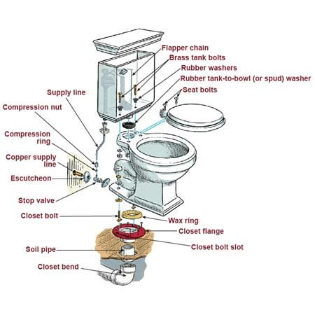 How To Install A Water Closet by How To Install A Toilet