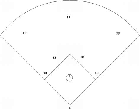 The Gallery For --> Softball Field Positions Diagram