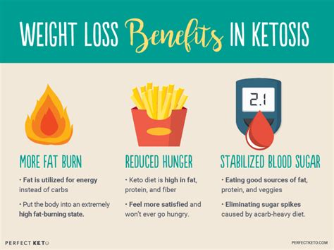 intermittent fasting  keto    related