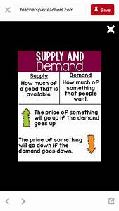 Supply And Demand Anchor Chart
