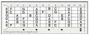 what do symbols and numbers in guitar chords mean quora With this is a guitar fingerboard diagram the open strings are shown on the
