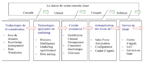 memoire  crm outil doptimisation marketing cas