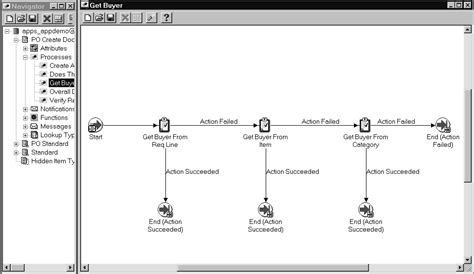 workflow  creating purchase orders  releases oracle