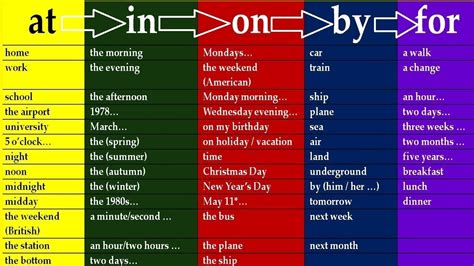 Full Course  Key To English Prepositions In English Grammar Lessons For Beginners And