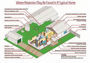 Where Might Asbestos Be Found In The Home