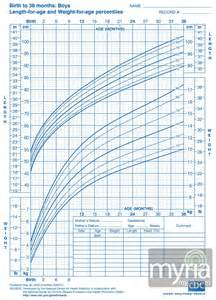 Baby Boy Growth Chart