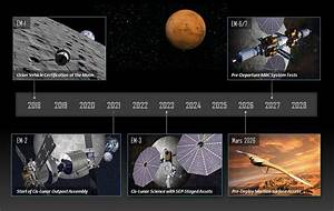Lockheed Martin building an orbiting Mars base to send ...