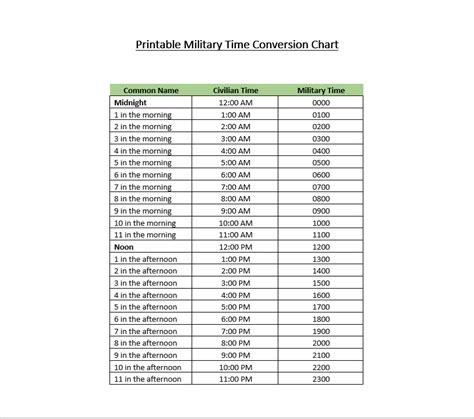 military times chart world printable chart