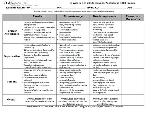 Grading Rubric For Resume Writing by Resume Rubric The Nace