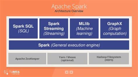 Continuous Analytics Optimisation Using Apache Spark