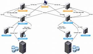 Virtualpatel Blogspot Com  Vmware Network Ports Diagrams