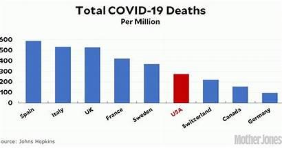 Covid Deaths Population Per Million Total Adjust