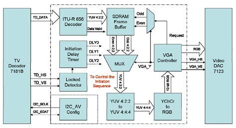Block Diagram Lcd Wiring Library