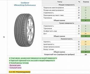 Goodyear Efficientgrip Performance Test : great test 195 65 r15 auto bild ~ Medecine-chirurgie-esthetiques.com Avis de Voitures