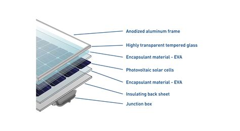 structure   photovoltaic module ecoprogetti specialist  photovoltaic production process