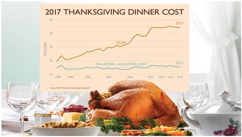Lowest Thanksgiving Dinner Cost In Five Years Feedstuffs