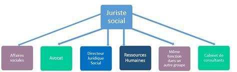cabinet droit social le juriste droit social un mal n 233 cessaire fed