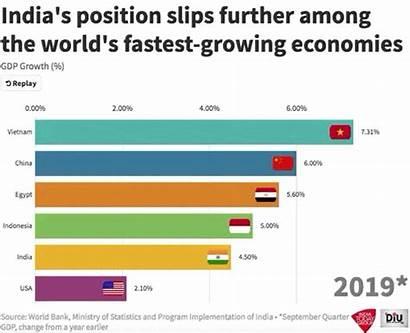 India Growth Gdp Economic Economy Slow Further