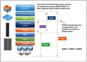 VMware Horizon Architecture 6