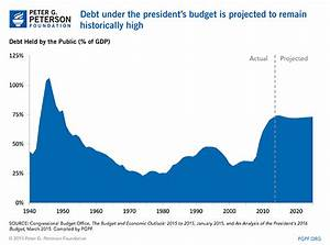 CBO Analysis of the President's FY 2016 Budget