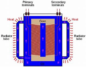 Diagram Of An Electrical Transformer With Oil Inside It