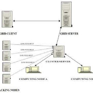 Data Modification Attacks by Pdf Protection Against Ddos And Data Modification Attack