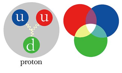 Proton Quarks by Visits With Einstein And Discovering Color In Quarks
