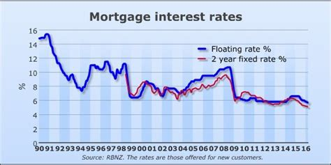 New Zealand Mortgage Rates Comparison. Religion And Education Green Mountain Account. Unified Life Insurance Company. Payday Loans With No Employment Verification. Furnace Cleaning Service Voya Nui Online Game. Early Childhood Education Nyc. Fastest Way To Sober Up How To Take Gmat Test. Colleges Close To Chicago Rare Irish Whiskey. Homemade Underarm Deodorant Mels Auto Glass