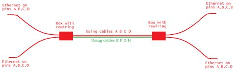 Networking Can Use Ethernet Splitter Connect