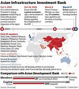 Asian financial investment us banks